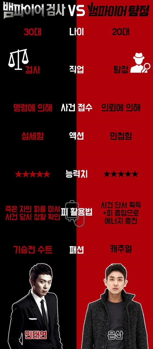 '뱀파이어 탐정' vs '뱀파이어 검사', 뱀파이어 수사극 차이점 파해치기