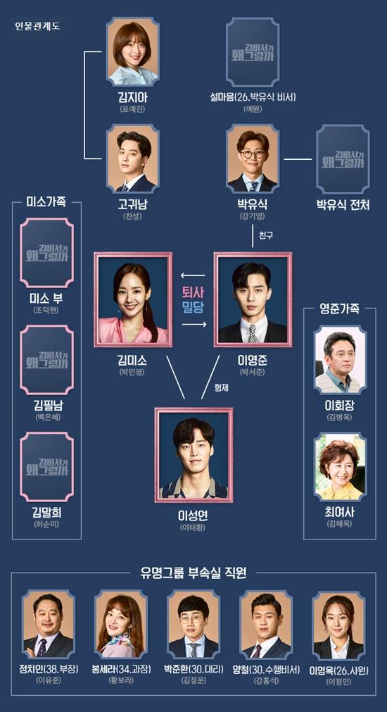 '예습하고 보자!'...'김비서가 왜 그럴까' 박서준-박민영 인물관계도 공개